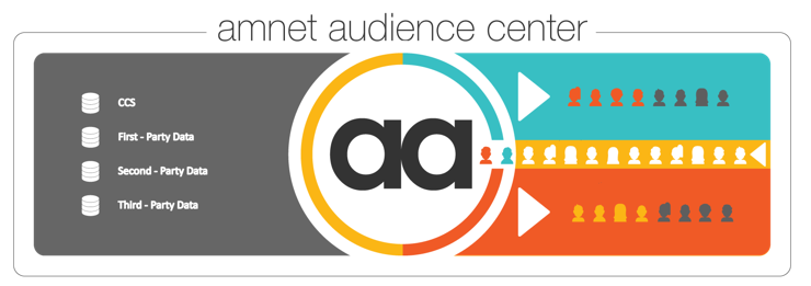 Amnet Audience Center 2.0
